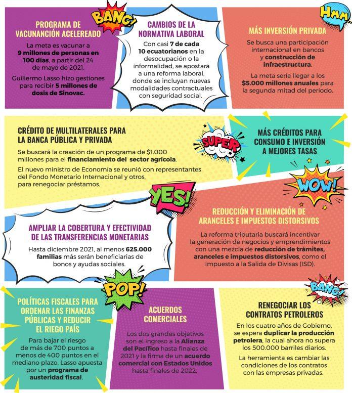 Los cambios de la normativa laboral, para incrementar el empleo, es uno de los objetivos del presidente electo, Guillermo Lasso
